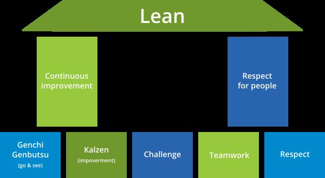 Temeljni principi Lean Managementa