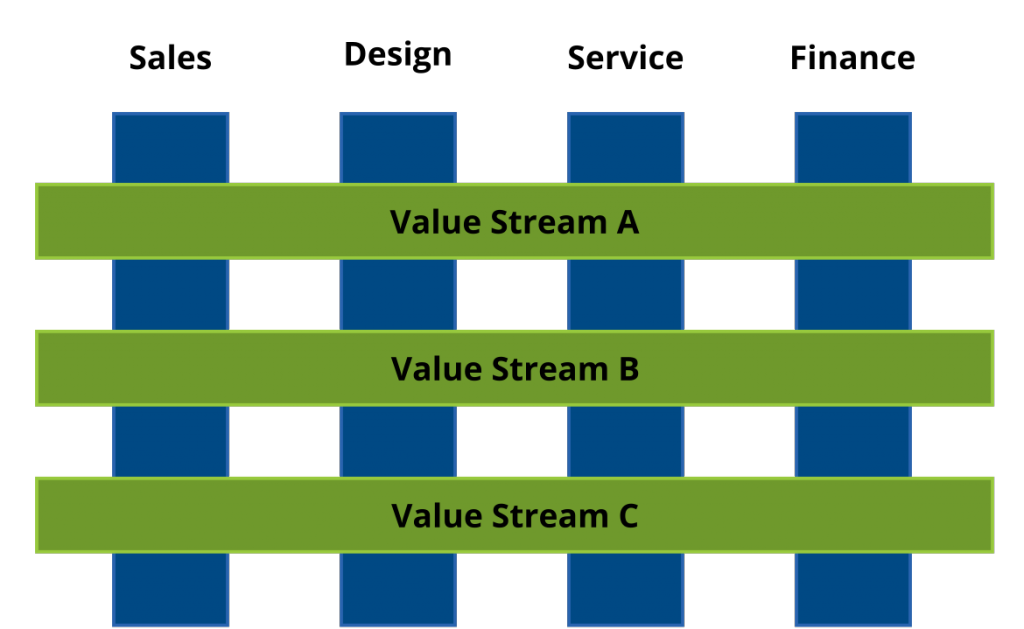 Mapiranje toka vrijednosti pomaže u prekidanju funkcionalnih silosa