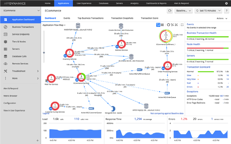 AppDynamics application flow map