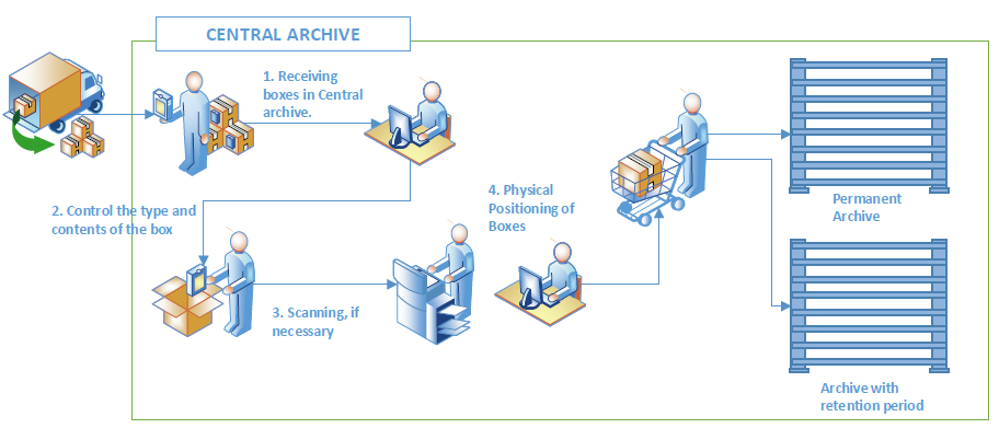 physical archive management